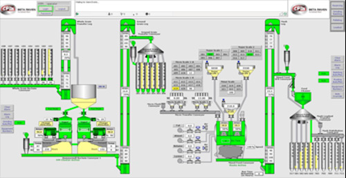 Batching Automation Process Image